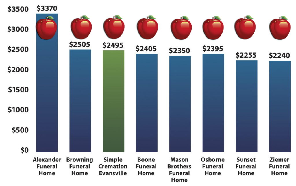 Sunset Funeral Home True Cremation Prices